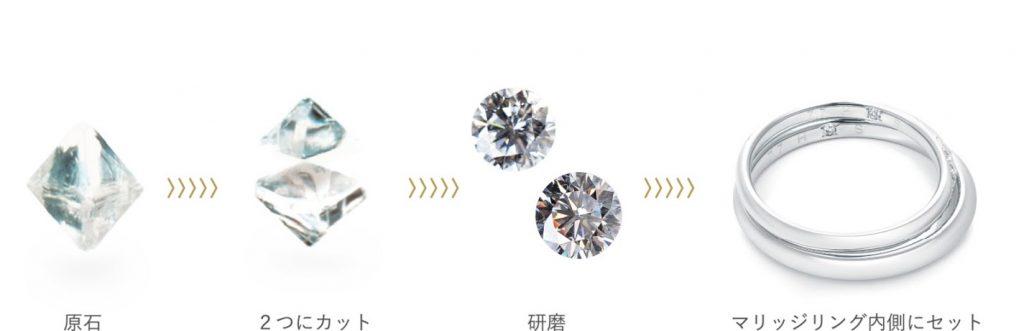 ディスティニーダイヤモンドの製造工程の流れ