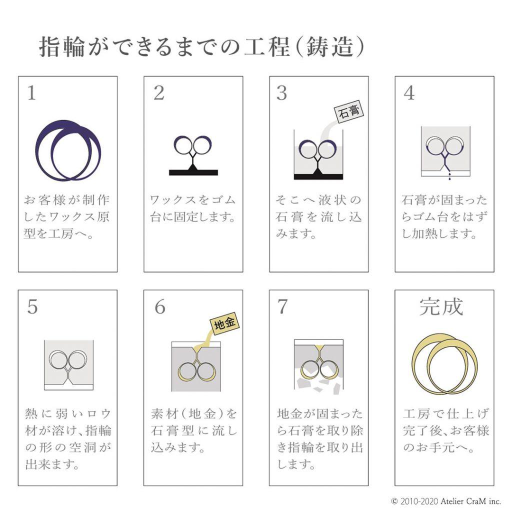 アトリエクラムの結婚指輪(マリッジリング)ができるまでの工程