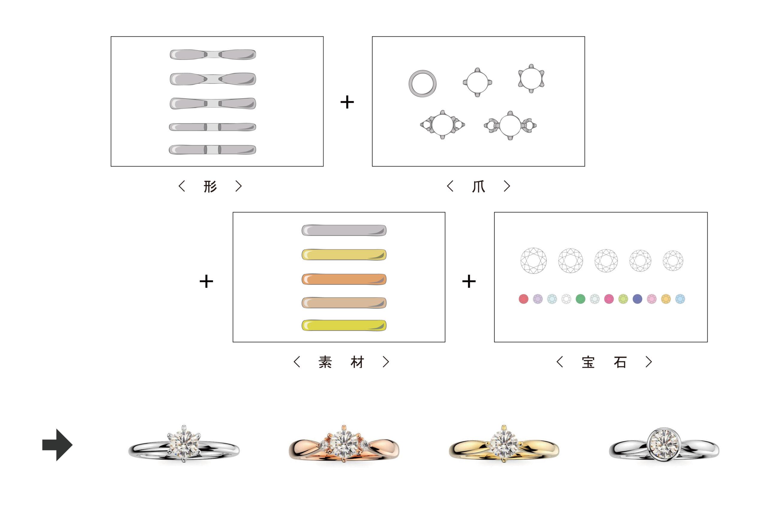 手軽にできる婚約指輪(エンゲージリング)のセレクトオーダーメイド