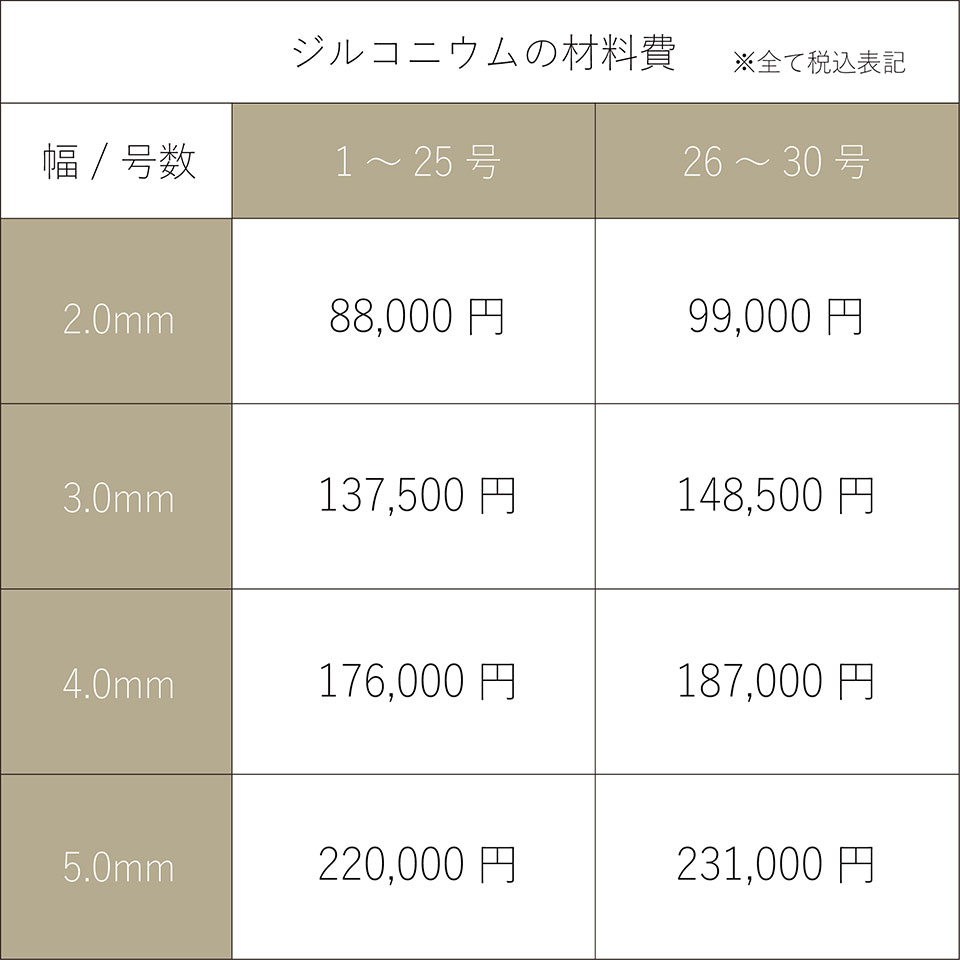 ジルコニウムの価格表