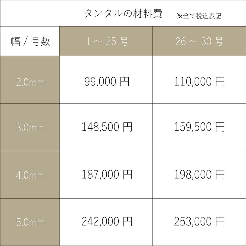 タンタルの価格表